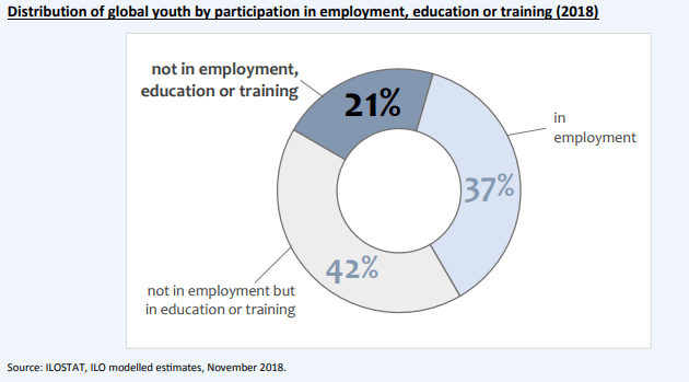 Over one fifth of the world's youth are idle, in the sense that they are not actively participating in the labour market by having a job or acquiring new skills in educational or training programmes, which prompts a call to urgent action to improve youth's access to decent jobs and capacity building.