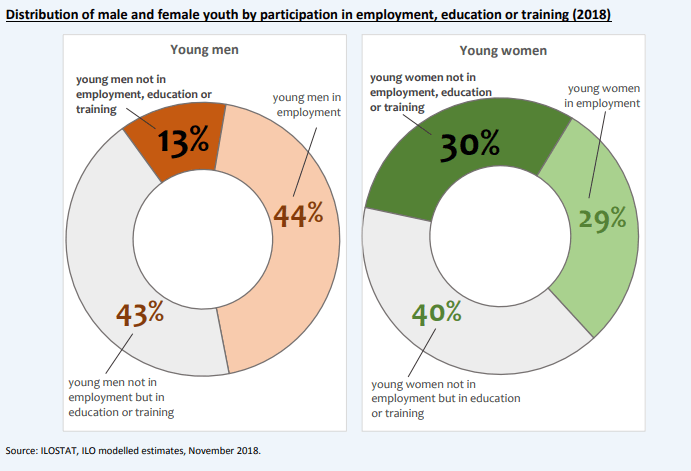 Young women are more than twice as likely as young men to be jobless and not in the educational system: they face additional difficulties to access the labour market, pursue quality education, and participate in vocational or skills training programmes, while they also participate more in unpaid work.