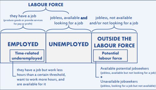 Labour force status of the working-age population
